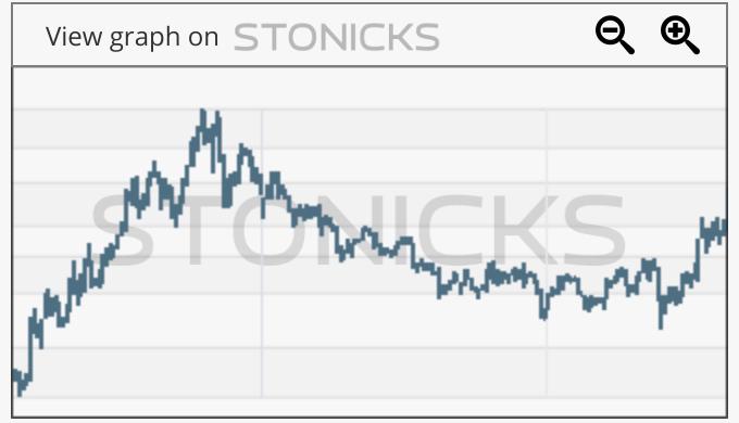 Gráfico de valores destacados: 0327.HK