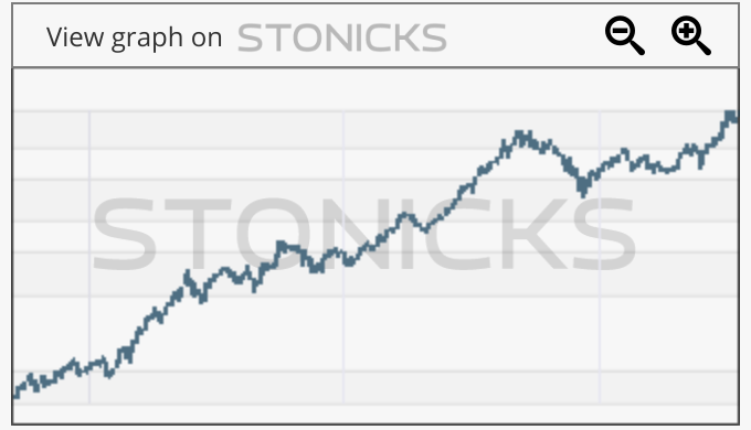Gráfico de valores destacados: 0700.HK