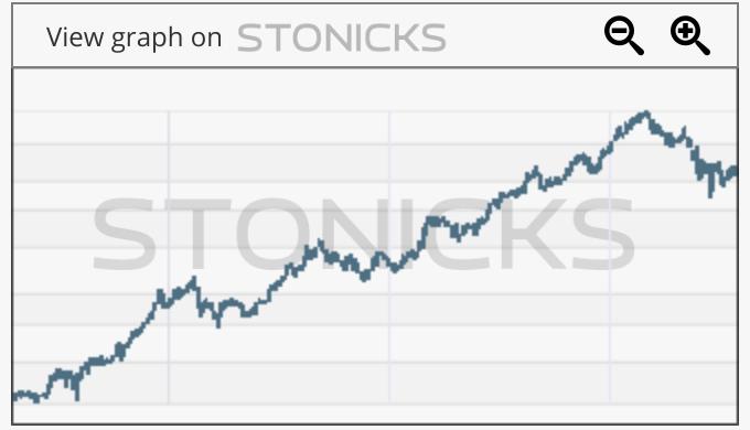 Gráfico de valores destacados: 0823.HK