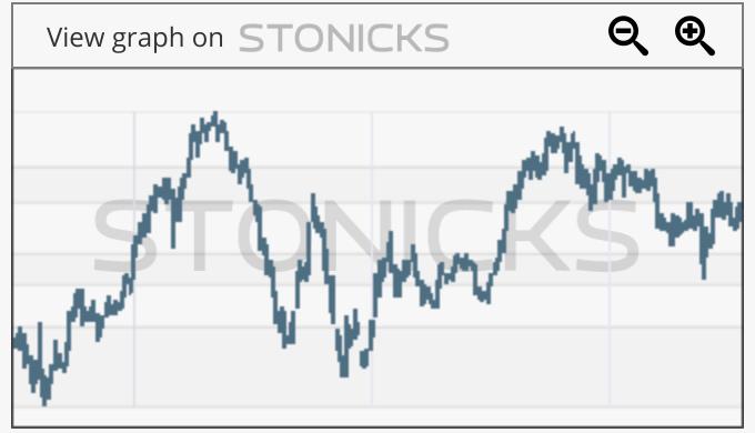 Gráfico de valores destacados: 1112.HK