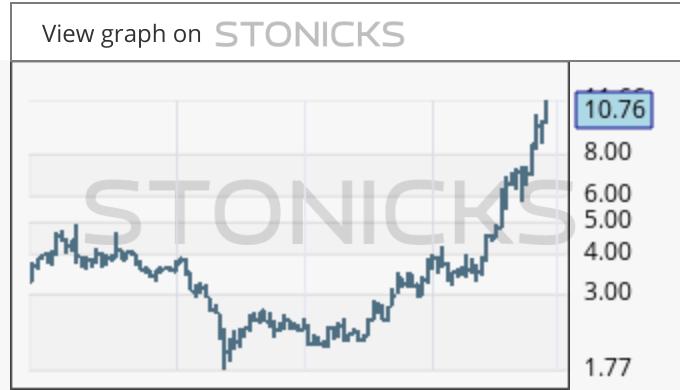 Gráfico de valores destacados: 1368.HK