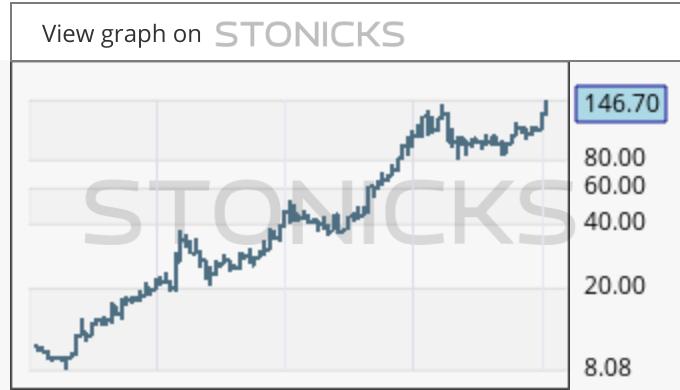 Gráfico de valores destacados: 1772.HK