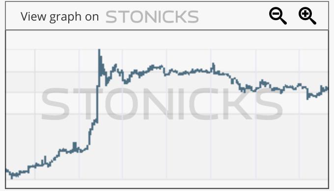 Gráfico de valores destacados: 1788.HK