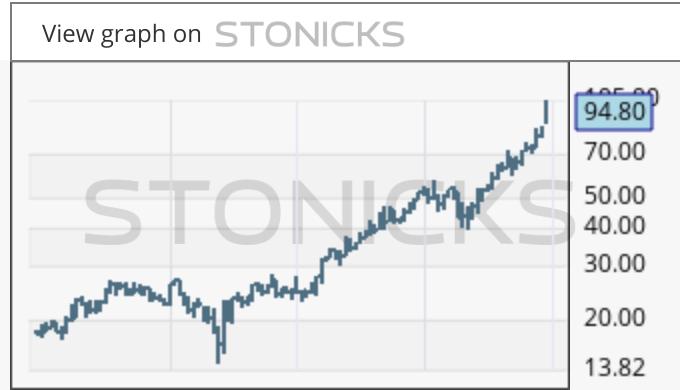 Gráfico de valores destacados: 2331.HK