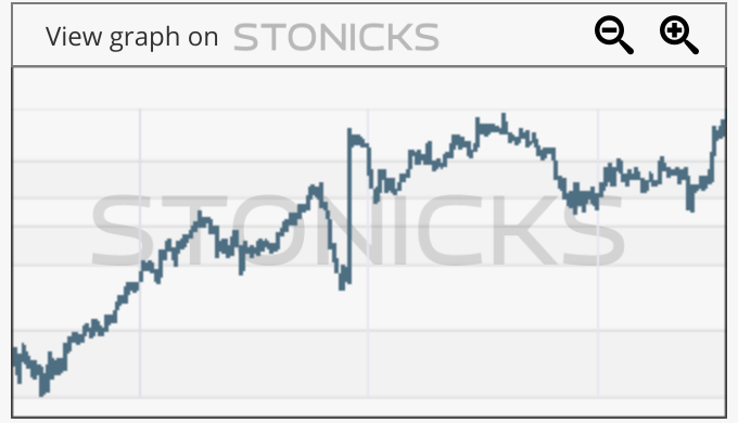 Gráfico de valores destacados: 2333.HK