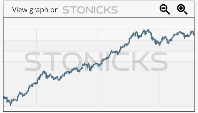 Gráfico de valores destacados: 2382.HK