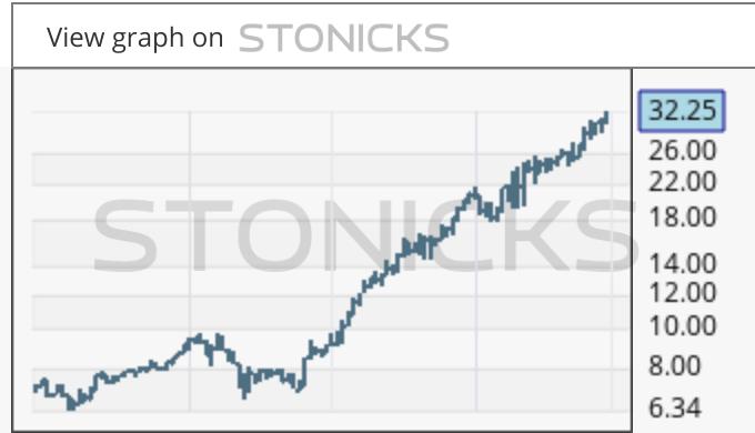 Gráfico de valores destacados: 868.HK