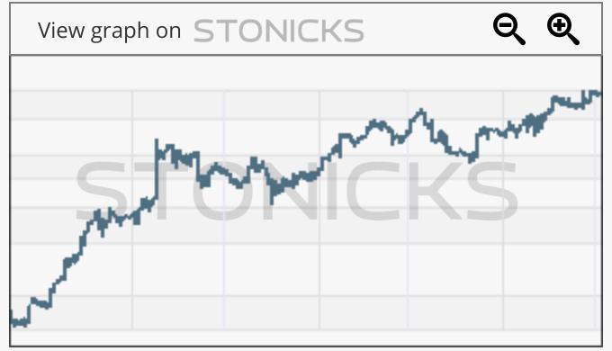 Gráfico de valores destacados: A2M.AX