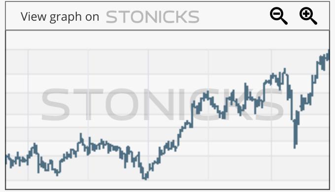 Gráfico de valores destacados: ADDT-B.ST
