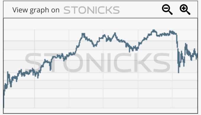 Gráfico de valores destacados: AENA.MC