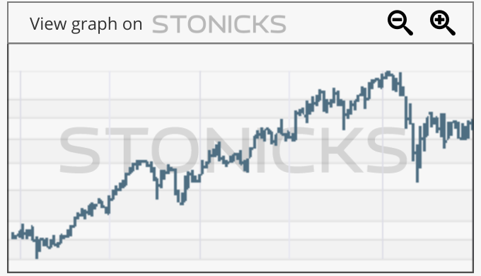 Gráfico de valores destacados: AFX.DE