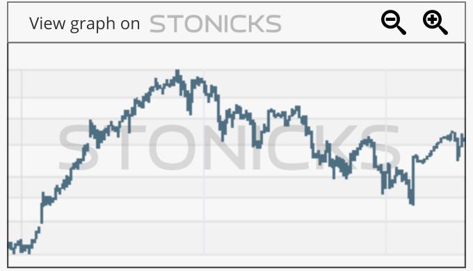 Gráfico de valores destacados: AGN