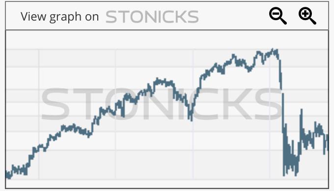 Gráfico de valores destacados: AIR.PA