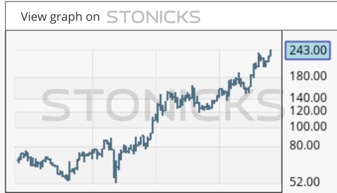 Gráfico de valores destacados: ALIF-B.ST