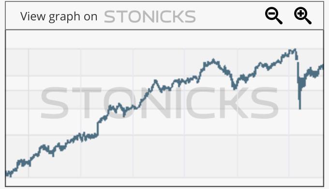 Gráfico de valores destacados: ALL.AX