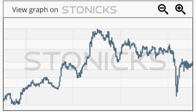 Gráfico de valores destacados: ALTR.LS