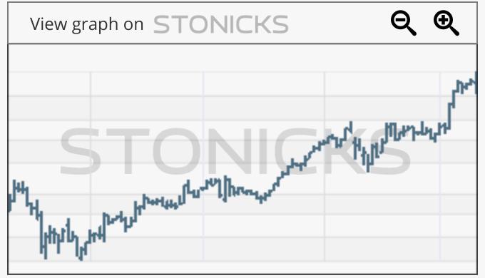 Gráfico de valores destacados: AMD