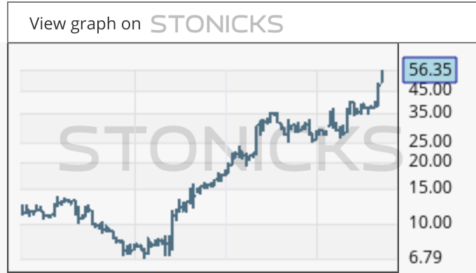 Gráfico de valores destacados: AMRK