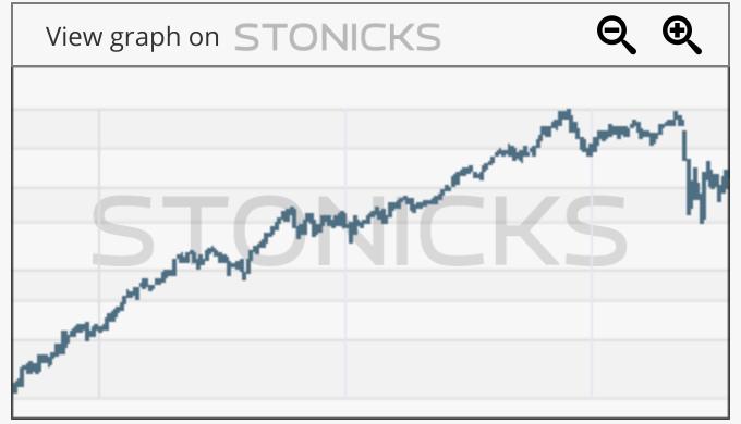 Gráfico de valores destacados: AMS.MC
