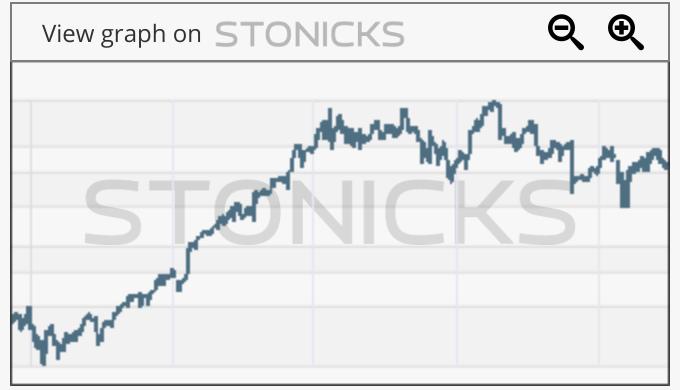 Gráfico de valores destacados: ANET