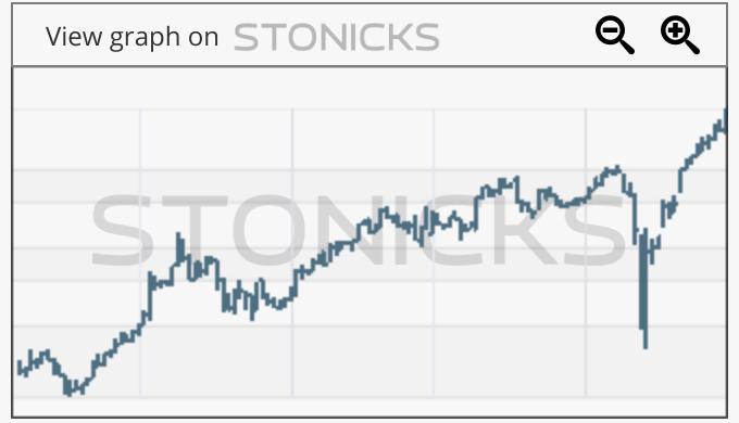Gráfico de valores destacados: APT.AX