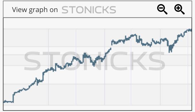 Gráfico de valores destacados: APX.AX