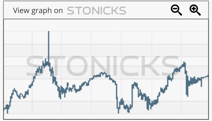 Gráfico de valores destacados: ATC.AS