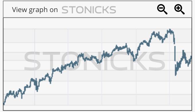 Gráfico de valores destacados: ATE.PA