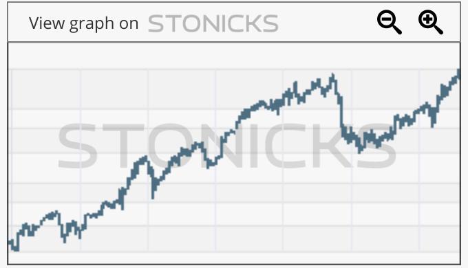 Gráfico de valores destacados: ATVI