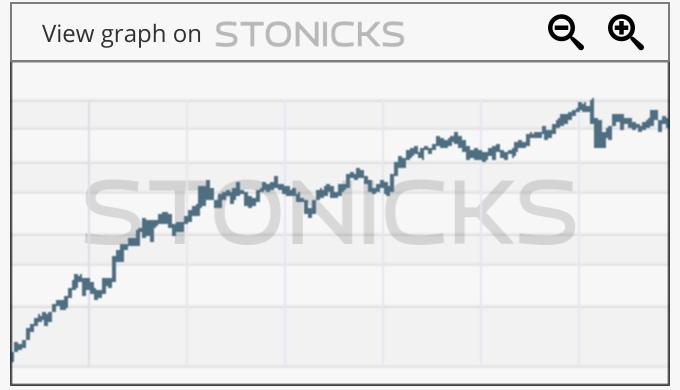 Gráfico de valores destacados: BAKKA.OL