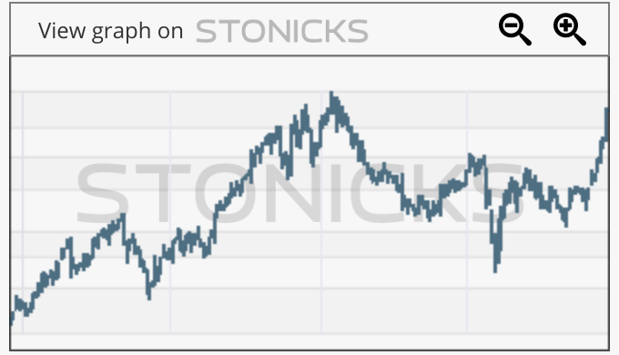 Gráfico de valores destacados: BEAT