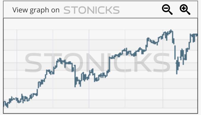 Gráfico de valores destacados: BEIJ-B.ST