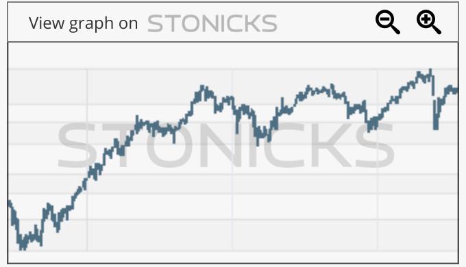 Gráfico de valores destacados: BGN.MI
