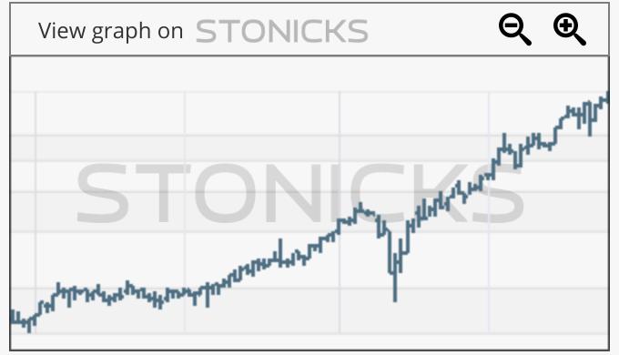 Gráfico de valores destacados: BHG.ST