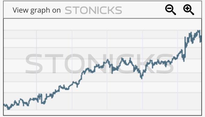 Gráfico de valores destacados: BIM.PA