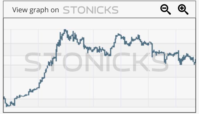 Gráfico de valores destacados: BKL.AX