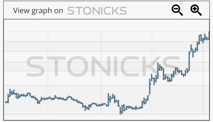 Gráfico de valores destacados: BLNK