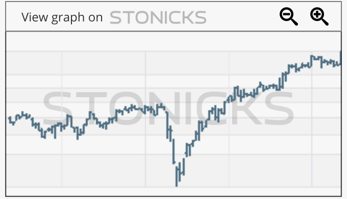 Gráfico de valores destacados: BNR.DE
