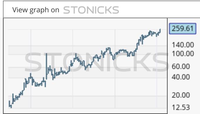 Gráfico de valores destacados: BNTX