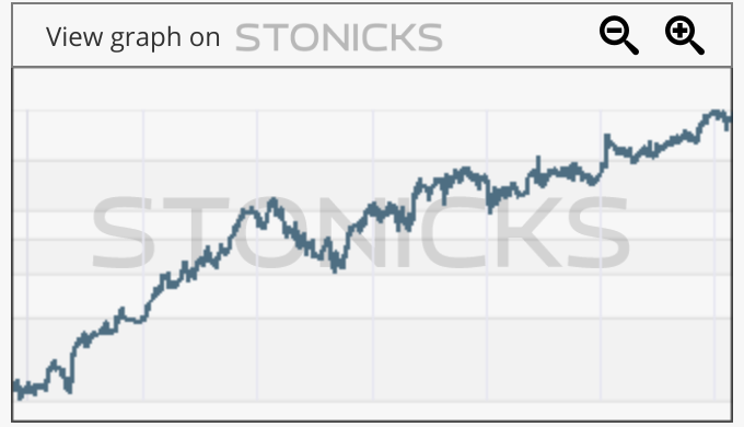 Gráfico de valores destacados: BOK.L