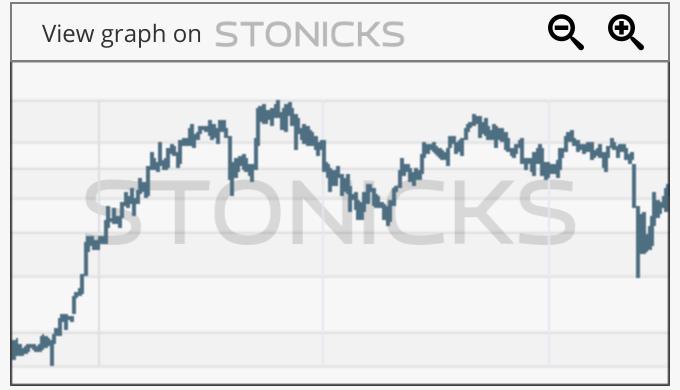 Gráfico de valores destacados: BOL.PA