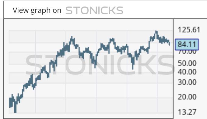 Gráfico de valores destacados: BPMC
