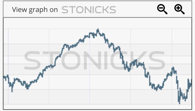 Gráfico de valores destacados: BSS.MI