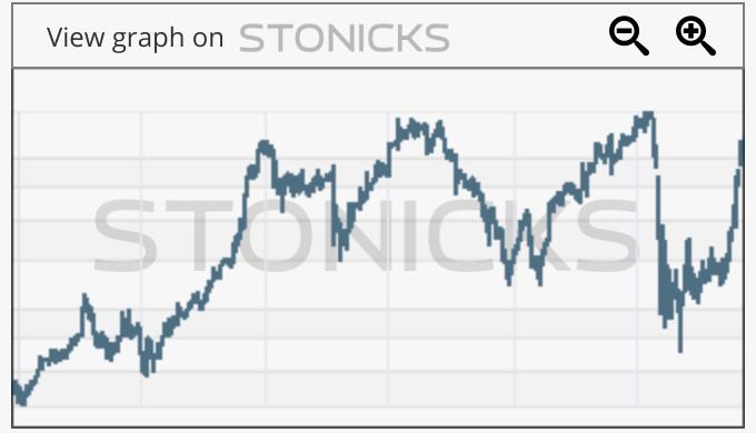 Gráfico de valores destacados: CASH