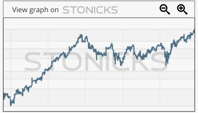 Gráfico de valores destacados: CGNX