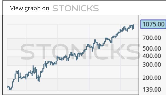 Gráfico de valores destacados: CHEMM.CO