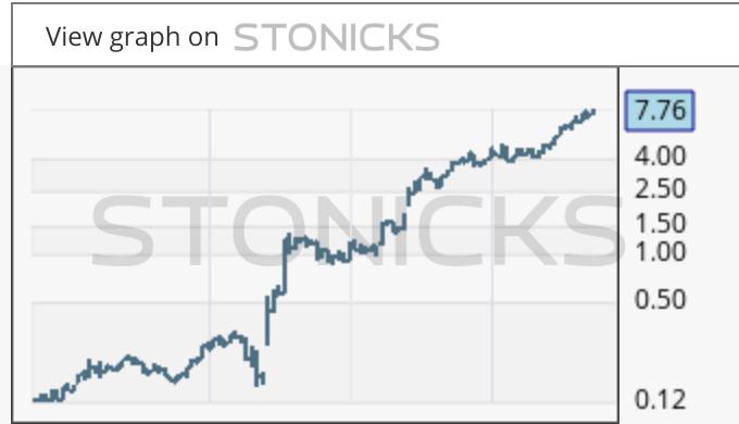 Gráfico de valores destacados: CHN.AX
