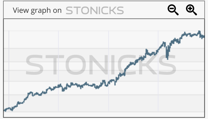Gráfico de valores destacados: CLNX.MC