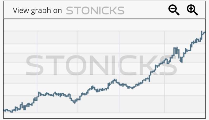 Gráfico de valores destacados: CLX.ST