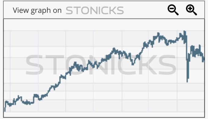 Gráfico de valores destacados: CME